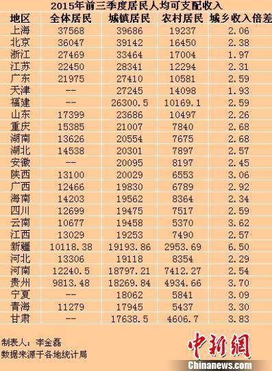 居民收入_揭秘朝鲜人民真实收入_浙江居民收入